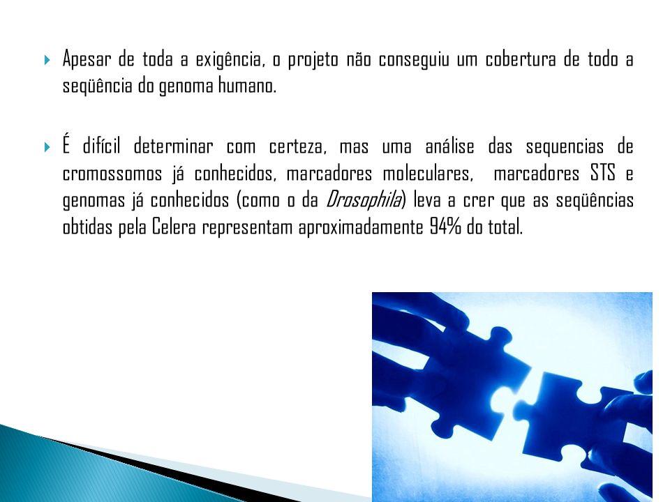 Apesar de toda a exigência, o projeto não conseguiu um cobertura de todo a seqüência do genoma humano. É difícil determinar com certeza, mas uma análi