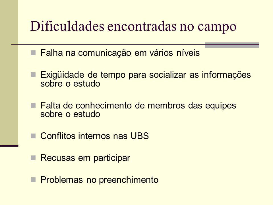 Dificuldades encontradas no campo Falha na comunicação em vários níveis Exigüidade de tempo para socializar as informações sobre o estudo Falta de con