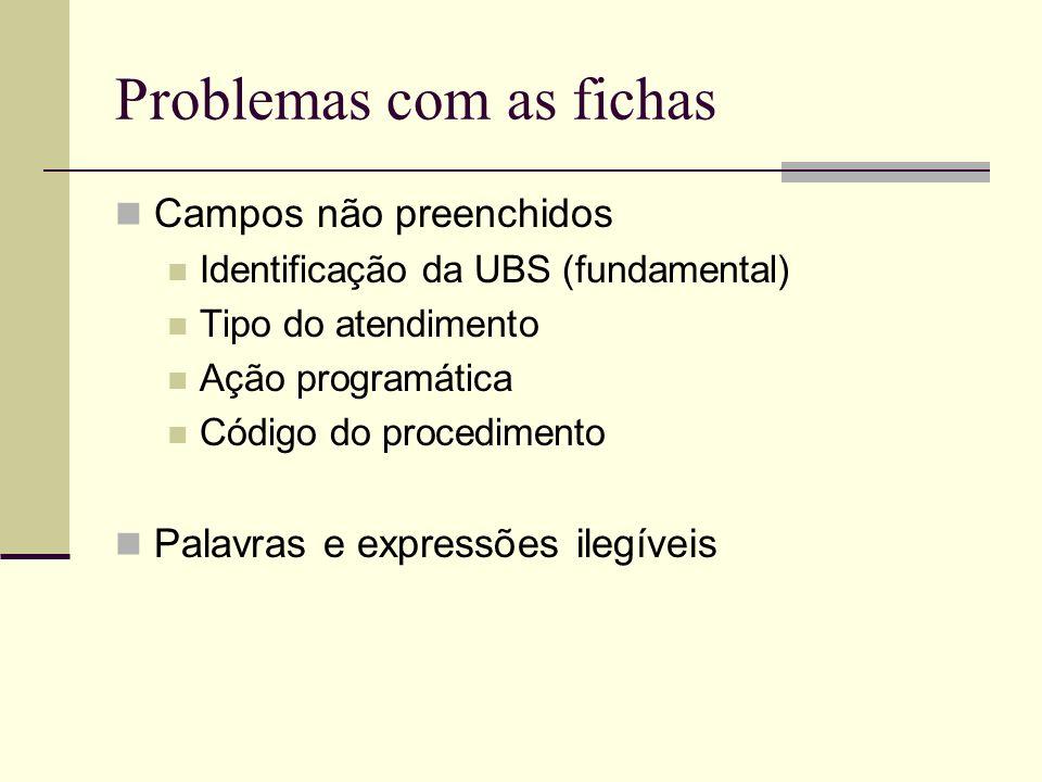 Problemas com as fichas Campos não preenchidos Identificação da UBS (fundamental) Tipo do atendimento Ação programática Código do procedimento Palavra