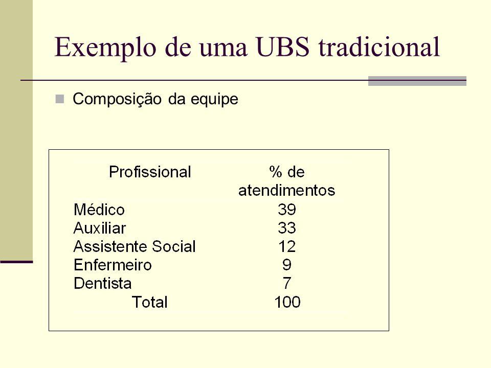 Exemplo de uma UBS tradicional Composição da equipe