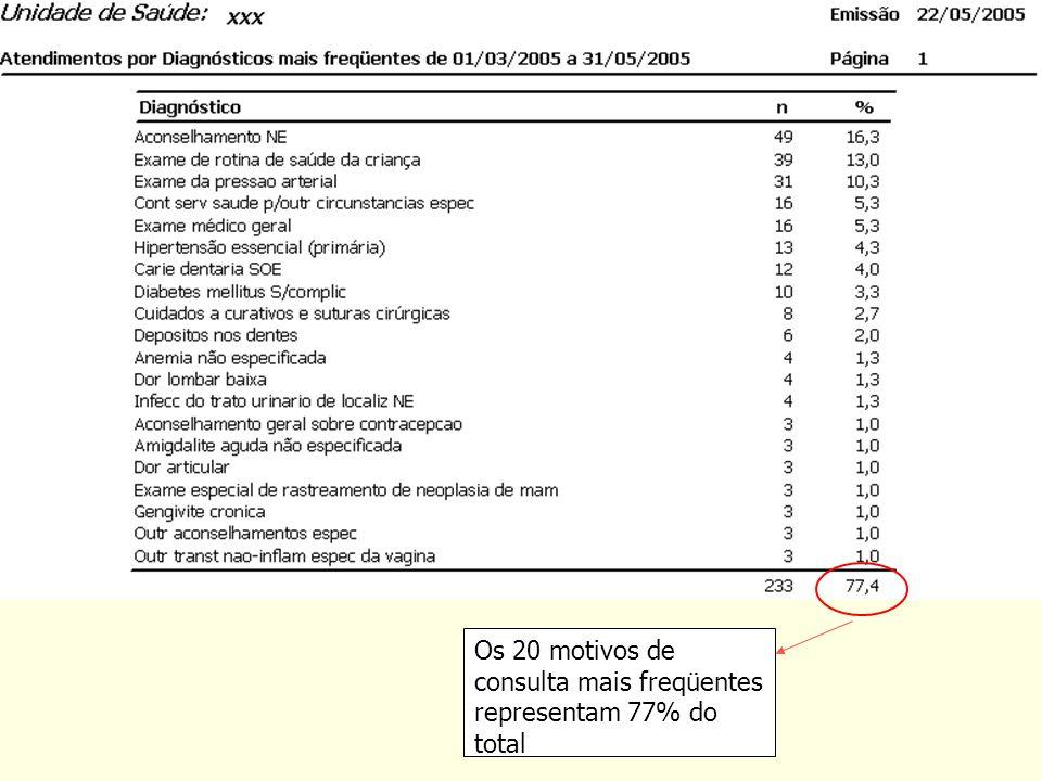 Os 20 motivos de consulta mais freqüentes representam 77% do total