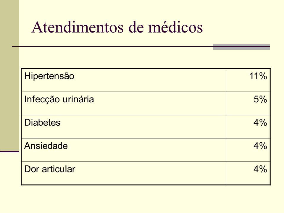 Atendimentos de médicos Hipertensão11% Infecção urinária5% Diabetes4% Ansiedade4% Dor articular4%