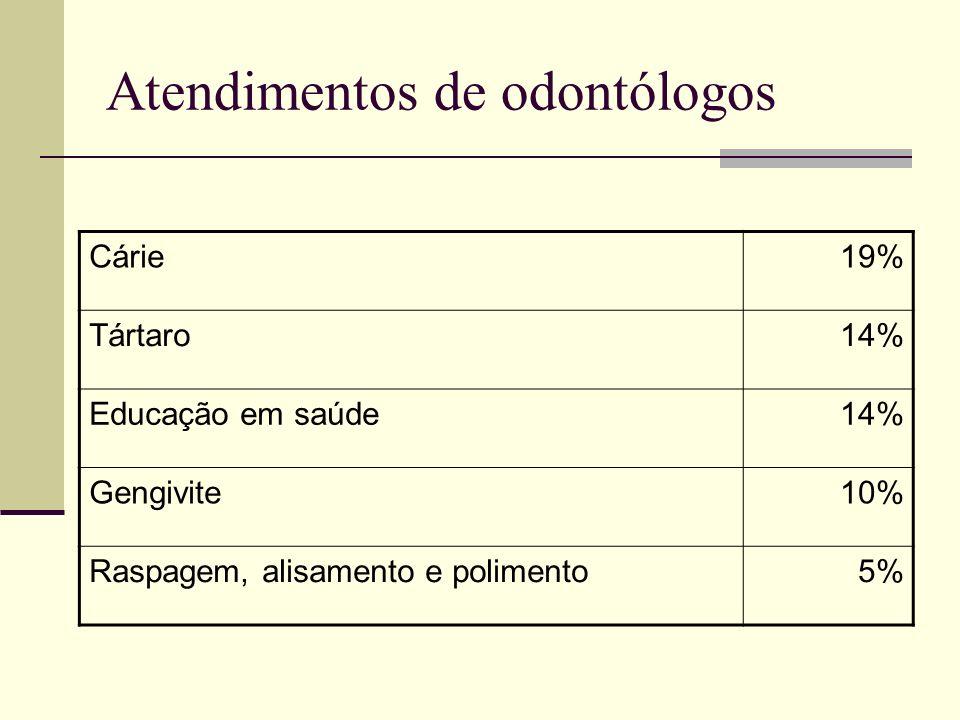 Atendimentos de odontólogos Cárie19% Tártaro14% Educação em saúde14% Gengivite10% Raspagem, alisamento e polimento5%