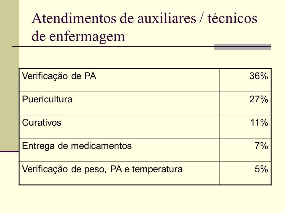 Atendimentos de auxiliares / técnicos de enfermagem Verificação de PA36% Puericultura27% Curativos11% Entrega de medicamentos7% Verificação de peso, P