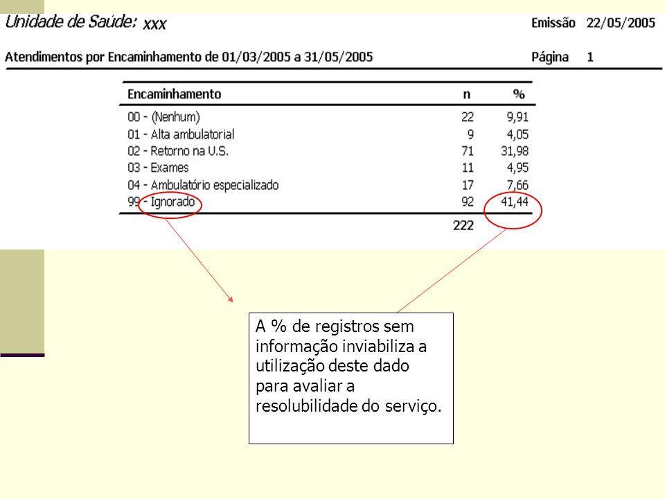A % de registros sem informação inviabiliza a utilização deste dado para avaliar a resolubilidade do serviço.