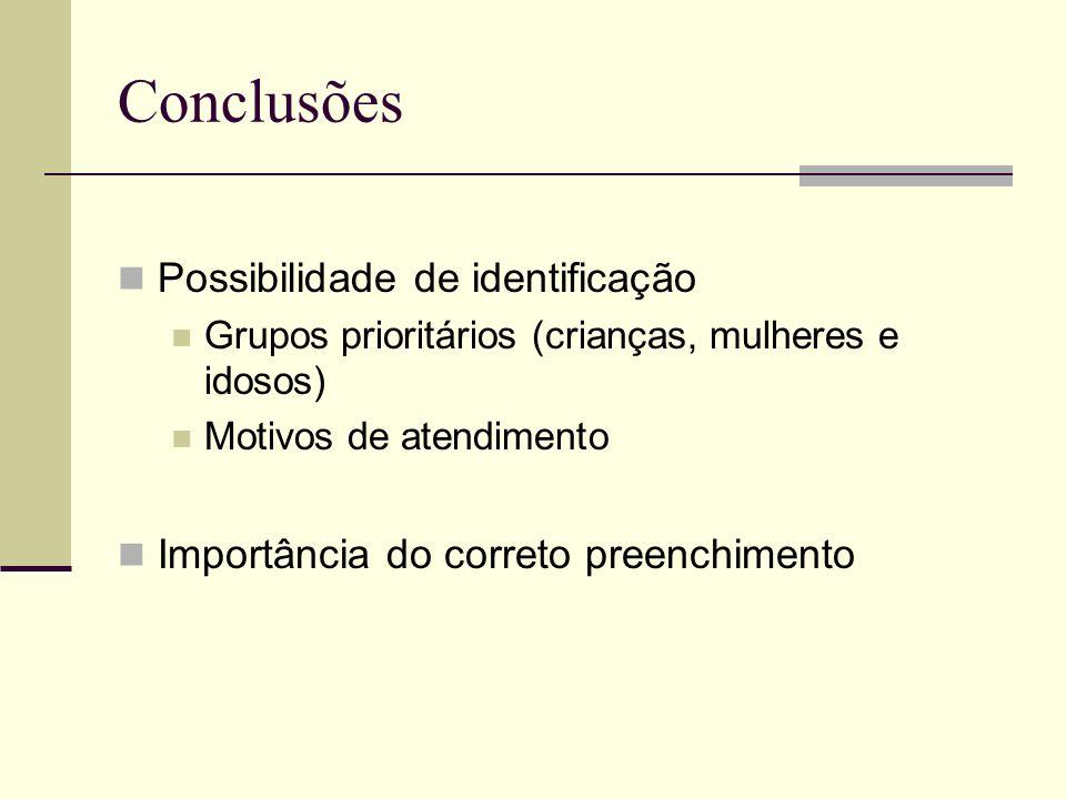 Conclusões Possibilidade de identificação Grupos prioritários (crianças, mulheres e idosos) Motivos de atendimento Importância do correto preenchiment