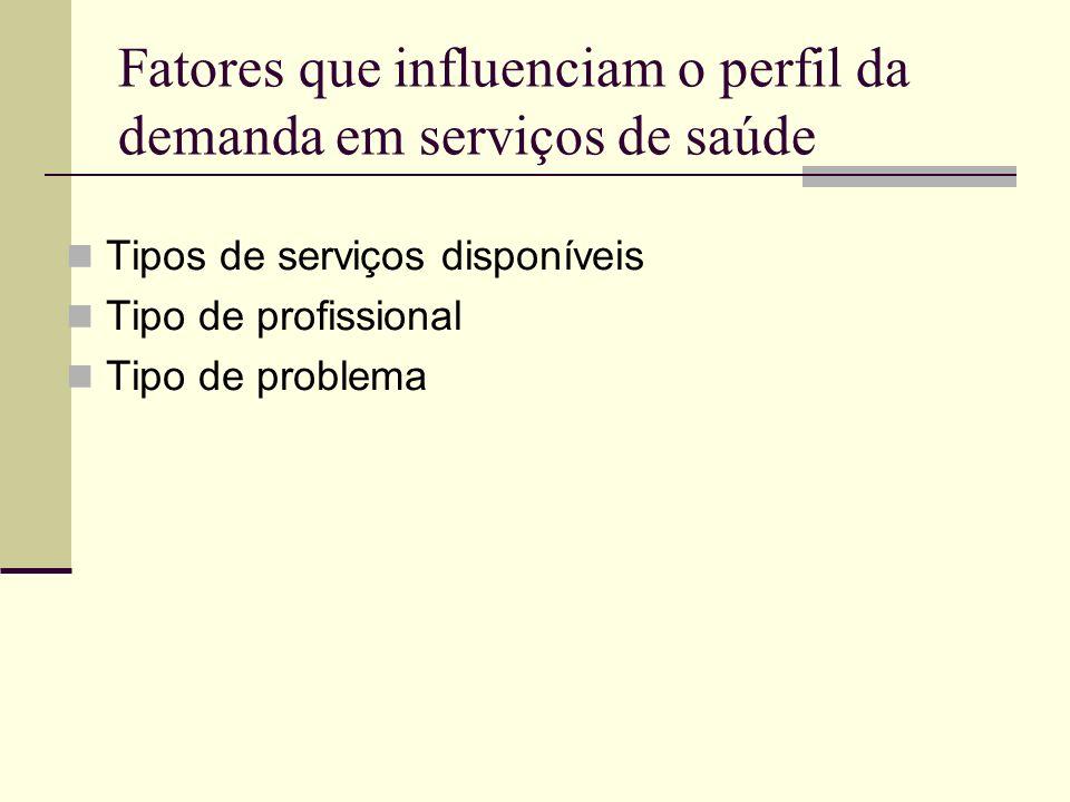 Fatores que influenciam o perfil da demanda em serviços de saúde Tipos de serviços disponíveis Tipo de profissional Tipo de problema