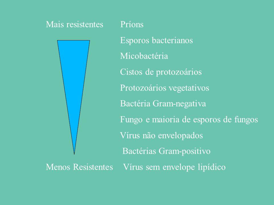 Mais resistentes Príons Esporos bacterianos Micobactéria Cistos de protozoários Protozoários vegetativos Bactéria Gram-negativa Fungo e maioria de esporos de fungos Vírus não envelopados Bactérias Gram-positivo Menos Resistentes Vírus sem envelope lipídico
