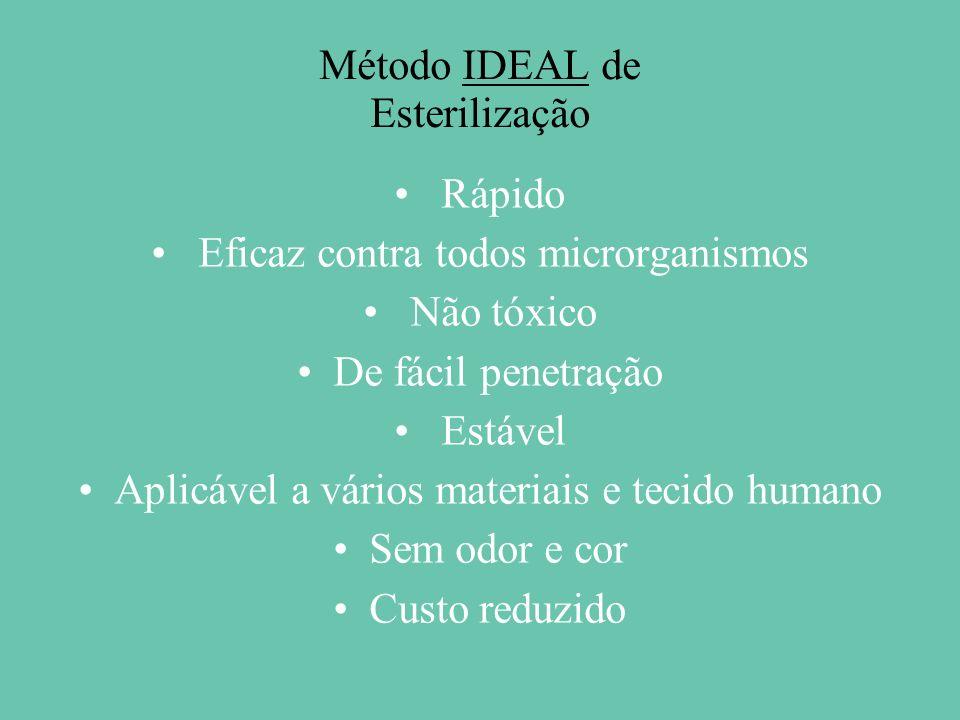 Método IDEAL de Esterilização Rápido Eficaz contra todos microrganismos Não tóxico De fácil penetração Estável Aplicável a vários materiais e tecido humano Sem odor e cor Custo reduzido