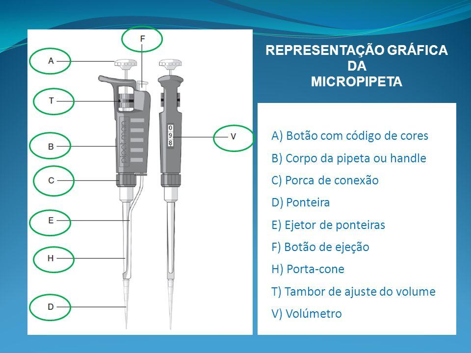 A) Botão com código de cores B) Corpo da pipeta ou handle C) Porca de conexão D) Ponteira E) Ejetor de ponteiras F) Botão de ejeção H) Porta-cone T) T