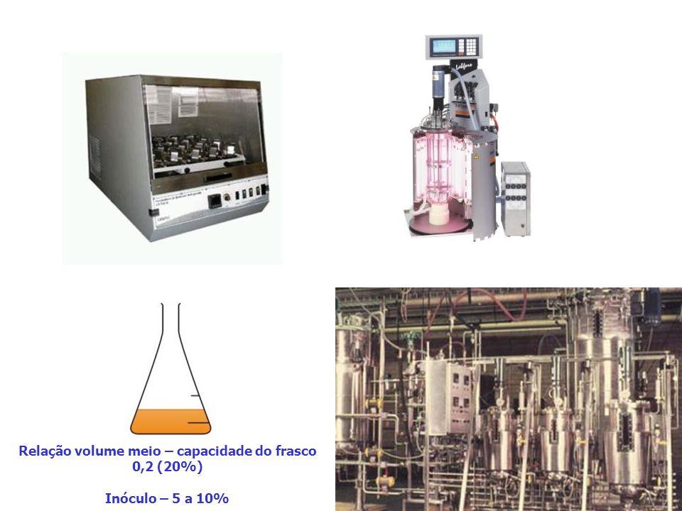 Relação volume meio – capacidade do frasco 0,2 (20%) Inóculo – 5 a 10%