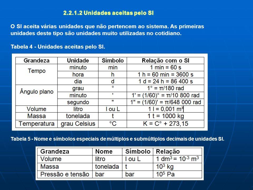 Tabela 5 - Nome e símbolos especiais de múltiplos e submúltiplos decimais de unidades SI.