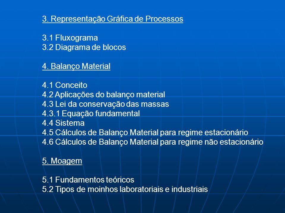 3. Representação Gráfica de Processos 3.1 Fluxograma 3.2 Diagrama de blocos 4. Balanço Material 4.1 Conceito 4.2 Aplicações do balanço material 4.3 Le
