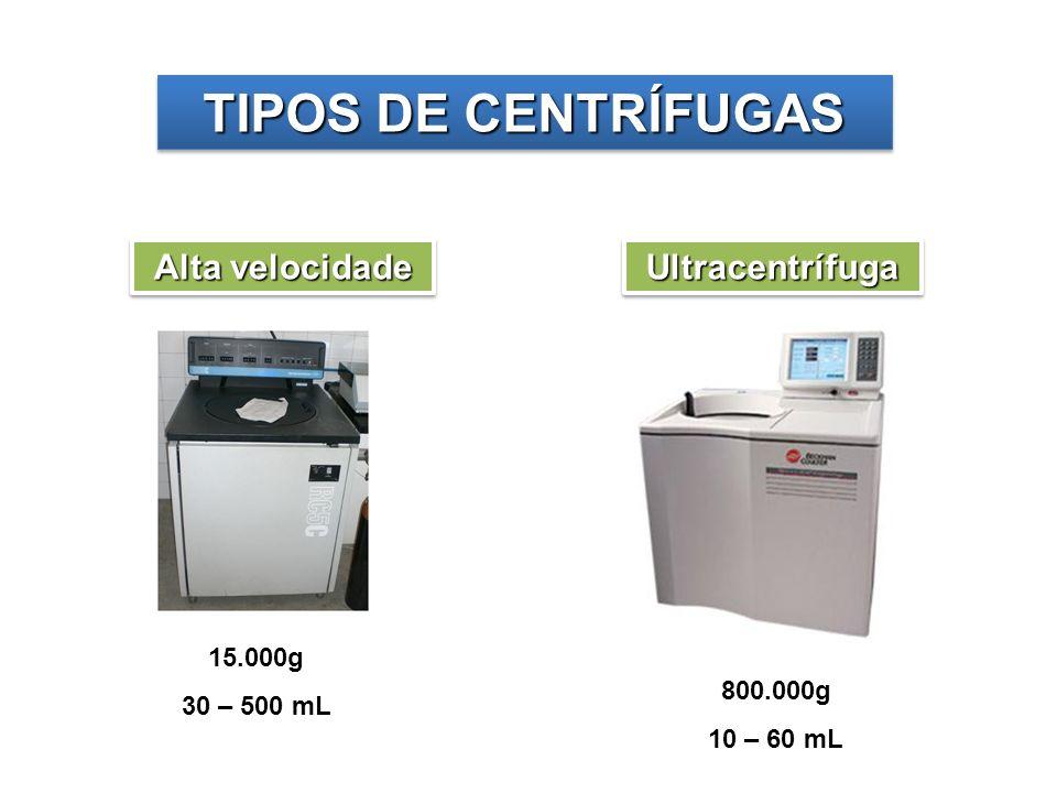 TIPOS DE CENTRÍFUGAS Alta velocidade 15.000g 30 – 500 mL UltracentrífugaUltracentrífuga 800.000g 10 – 60 mL