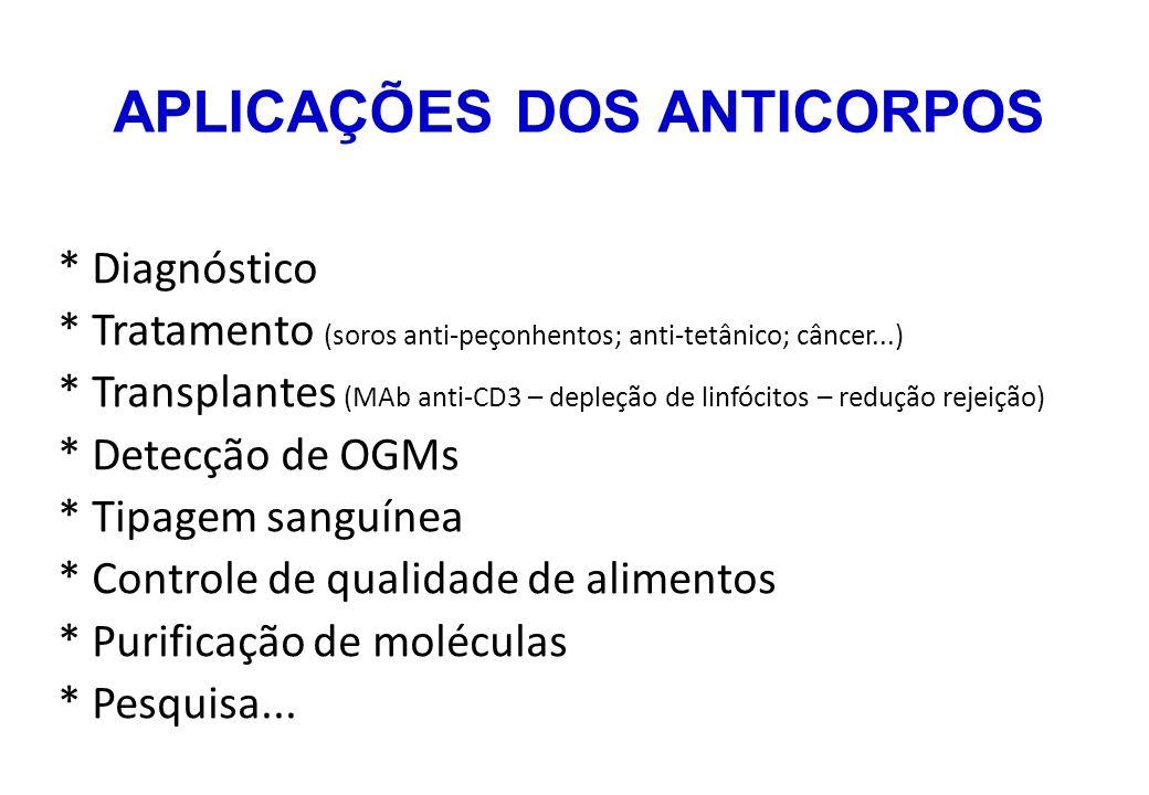APLICAÇÕES DOS ANTICORPOS * Diagnóstico * Tratamento (soros anti-peçonhentos; anti-tetânico; câncer...) * Transplantes (MAb anti-CD3 – depleção de lin
