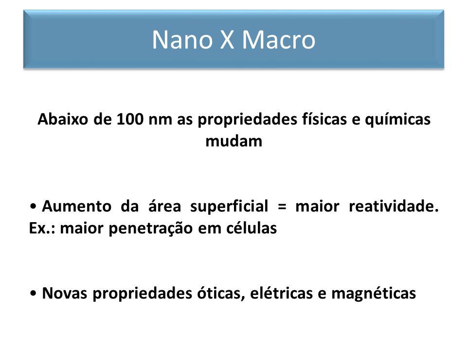 Abaixo de 100 nm as propriedades físicas e químicas mudam Aumento da área superficial = maior reatividade. Ex.: maior penetração em células Novas prop