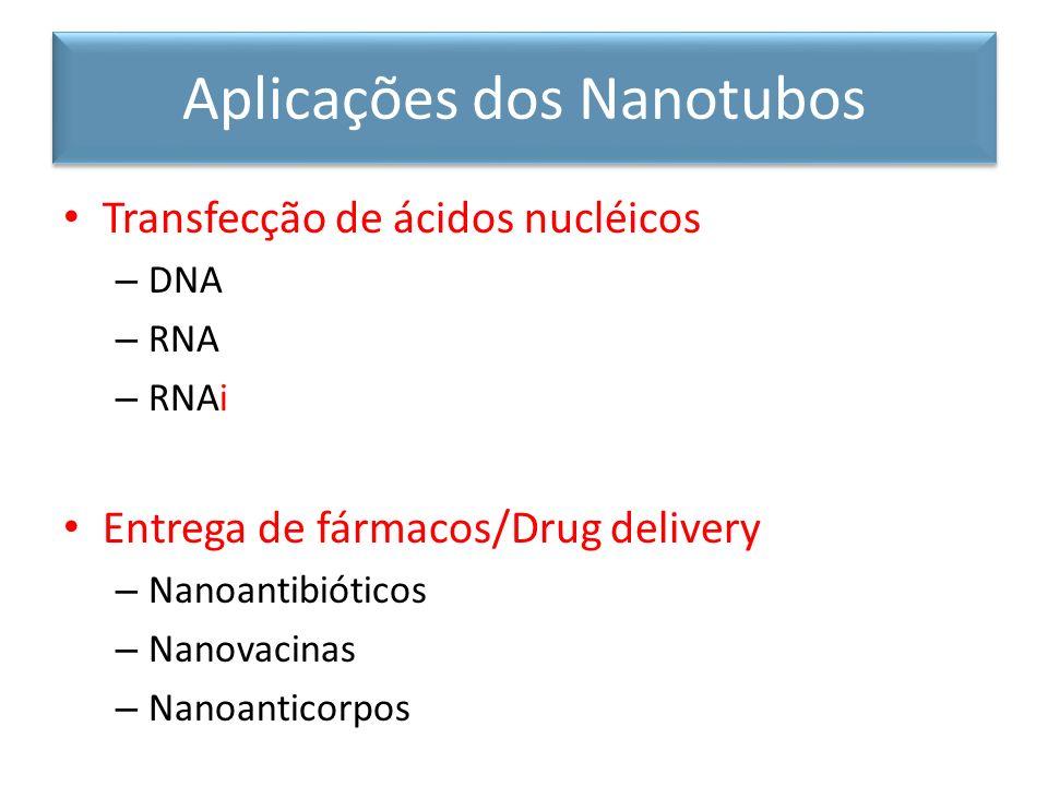 Transfecção de ácidos nucléicos – DNA – RNA – RNAi Entrega de fármacos/Drug delivery – Nanoantibióticos – Nanovacinas – Nanoanticorpos Aplicações dos
