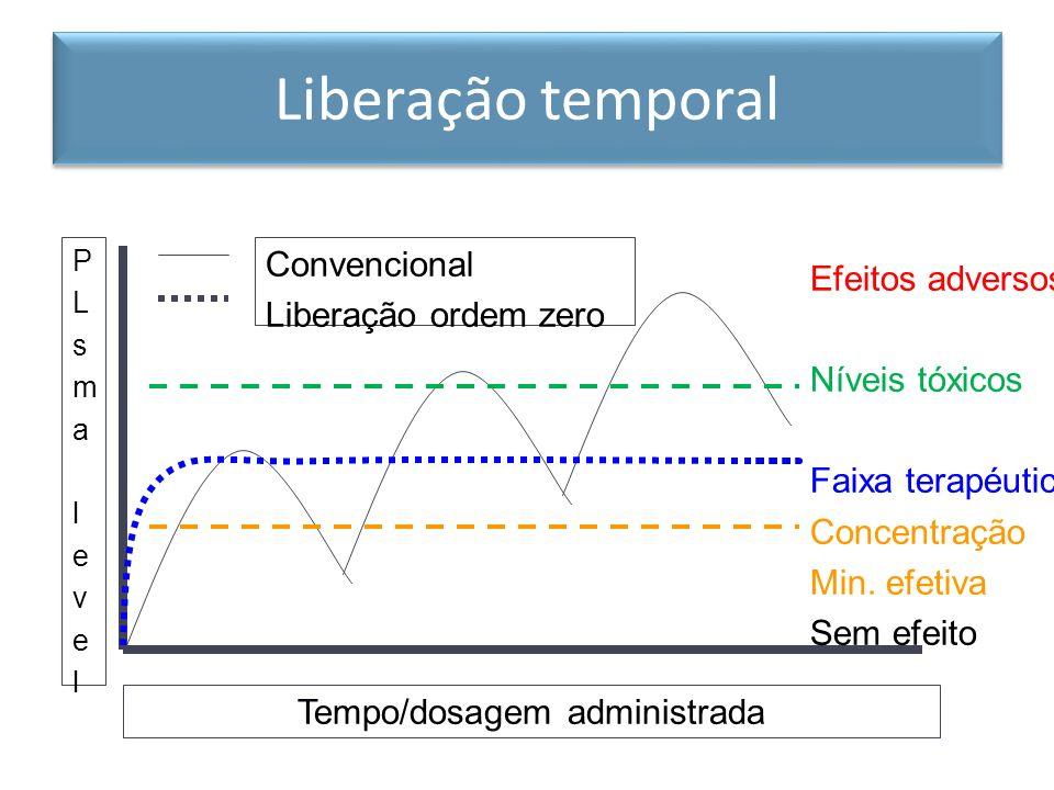 Liberação temporal Convencional Liberação ordem zero PLsmalevelPLsmalevel Tempo/dosagem administrada Efeitos adversos Níveis tóxicos Faixa terapéutica Concentração Min.