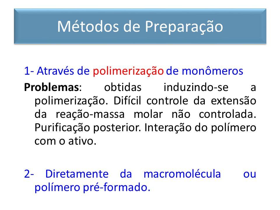 Métodos de Preparação 1- Através de polimerização de monômeros Problemas: obtidas induzindo-se a polimerização.