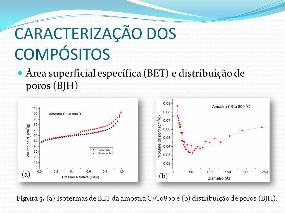 CARACTERIZAÇÃO DOS COMPÓSITOS Área superficial específica (BET) e distribuição de poros (BJH) (a) (b) Figura 5. (a) Isotermas de BET da amostra C/Co80