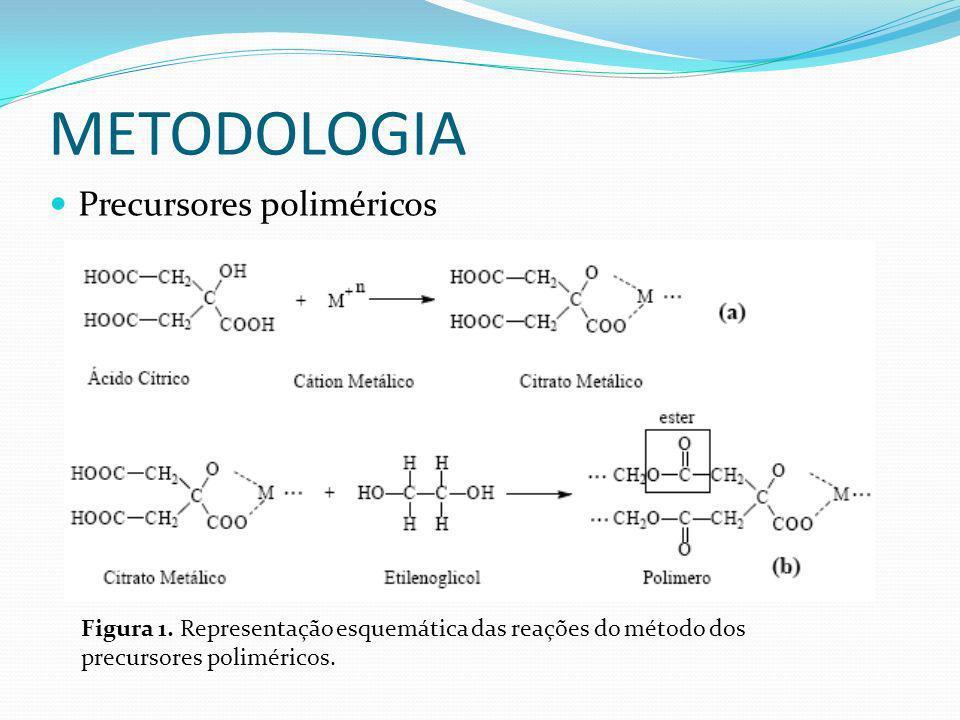 METODOLOGIA Precursores poliméricos Figura 1. Representação esquemática das reações do método dos precursores poliméricos.