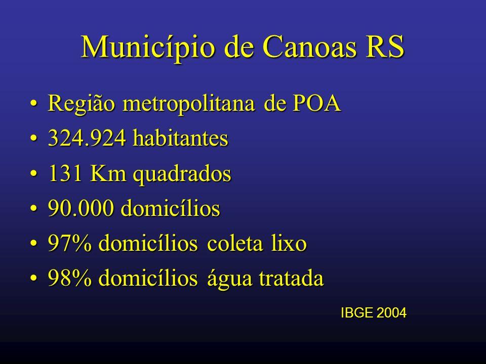 Município de Canoas RS Região metropolitana de POARegião metropolitana de POA 324.924 habitantes324.924 habitantes 131 Km quadrados131 Km quadrados 90