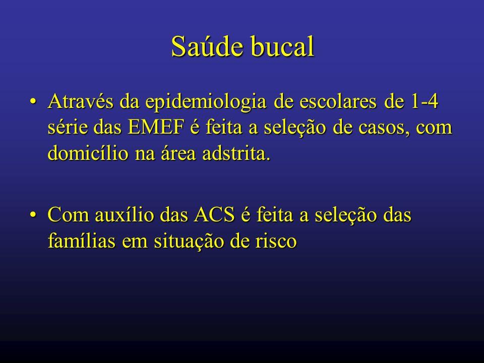 Saúde bucal Através da epidemiologia de escolares de 1-4 série das EMEF é feita a seleção de casos, com domicílio na área adstrita.Através da epidemio