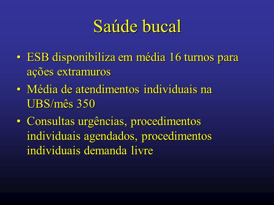 Saúde bucal ESB disponibiliza em média 16 turnos para ações extramurosESB disponibiliza em média 16 turnos para ações extramuros Média de atendimentos