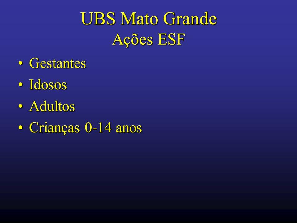 UBS Mato Grande Ações ESF GestantesGestantes IdososIdosos AdultosAdultos Crianças 0-14 anosCrianças 0-14 anos