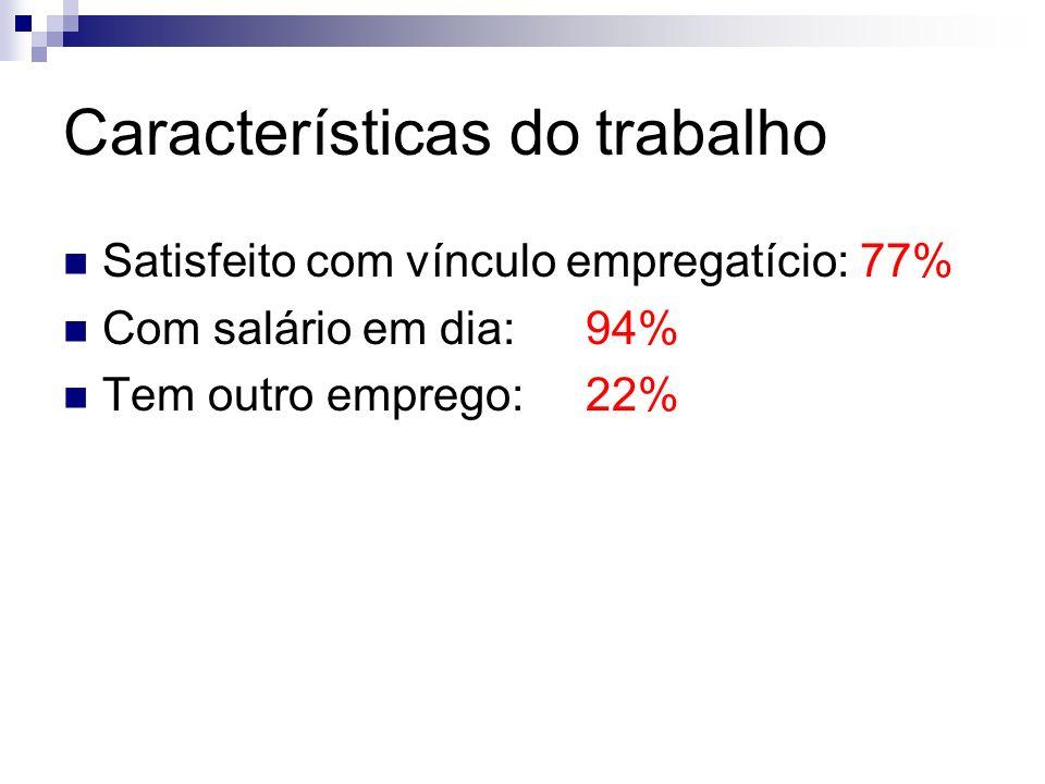 Características do trabalho Satisfeito com vínculo empregatício: 77% Com salário em dia:94% Tem outro emprego:22%