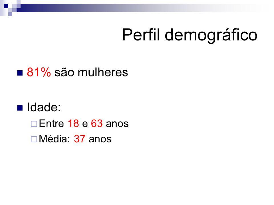 Perfil demográfico 81% são mulheres Idade: Entre 18 e 63 anos Média: 37 anos