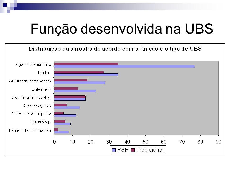 Função desenvolvida na UBS