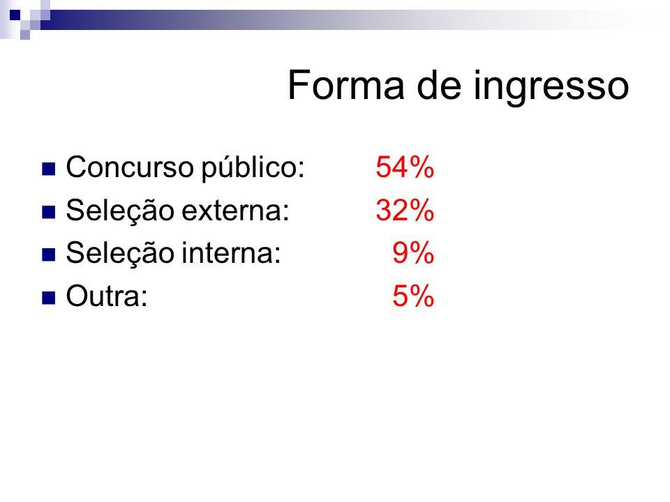 Forma de ingresso Concurso público:54% Seleção externa:32% Seleção interna: 9% Outra: 5%