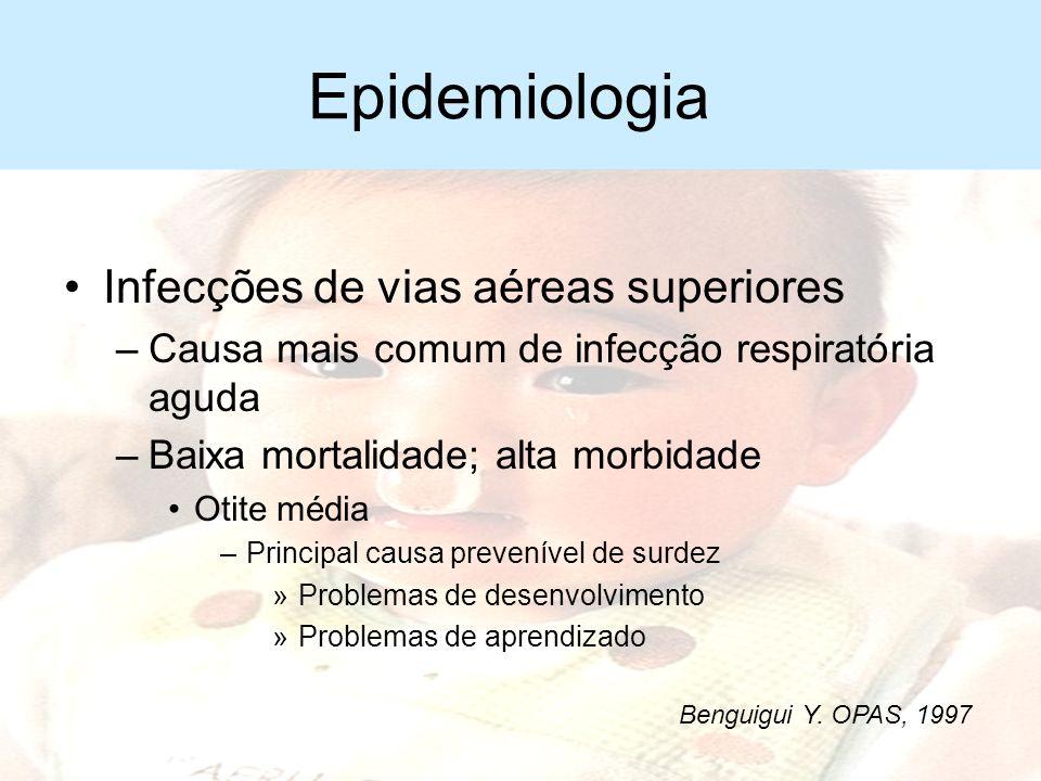Epidemiologia 15 milhões de mortes anuais estimadas em crianças menores de 5 anos –4 milhões por IRA –2/3 em lactentes –Geralmente por infecção das vi