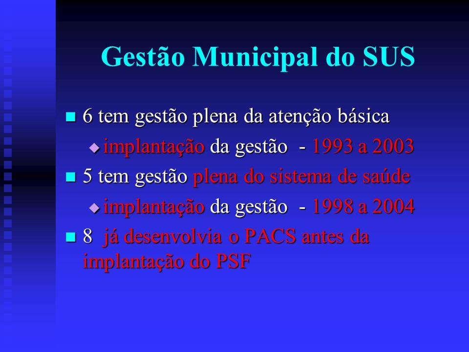 Gestão Municipal do SUS 6 tem gestão plena da atenção básica 6 tem gestão plena da atenção básica implantação da gestão - 1993 a 2003 implantação da gestão - 1993 a 2003 5 tem gestão plena do sistema de saúde 5 tem gestão plena do sistema de saúde implantação da gestão - 1998 a 2004 implantação da gestão - 1998 a 2004 8 já desenvolvia o PACS antes da implantação do PSF 8 já desenvolvia o PACS antes da implantação do PSF