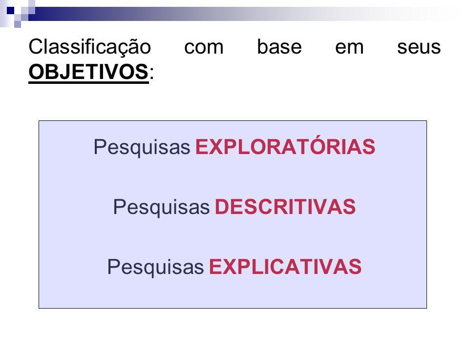 Classificação com base em seus OBJETIVOS: Pesquisas EXPLORATÓRIAS Pesquisas DESCRITIVAS Pesquisas EXPLICATIVAS
