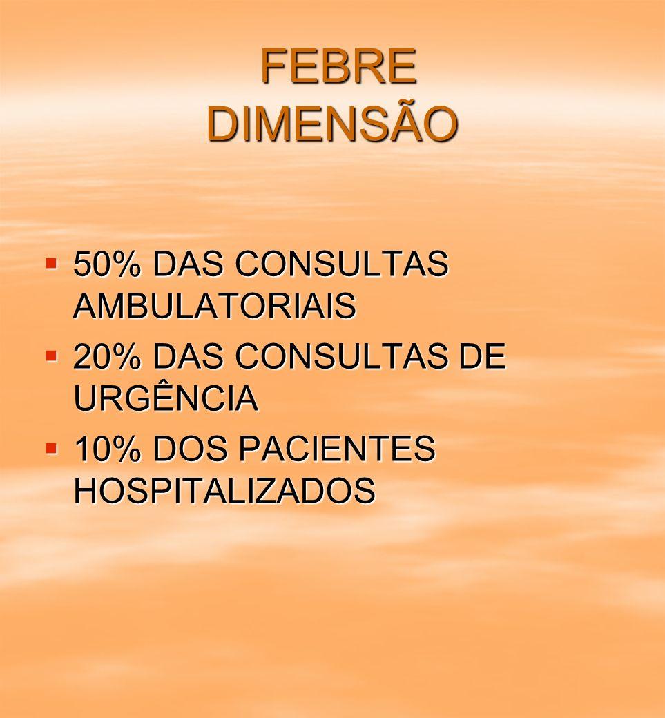 FEBRE DIMENSÃO FEBRE DIMENSÃO 50% DAS CONSULTAS AMBULATORIAIS 50% DAS CONSULTAS AMBULATORIAIS 20% DAS CONSULTAS DE URGÊNCIA 20% DAS CONSULTAS DE URGÊN