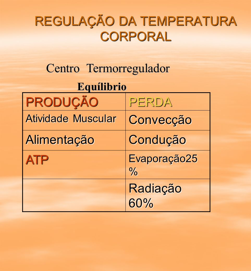 REGULAÇÃO DA TEMPERATURA CORPORAL Centro Termorregulador Equílibrio PRODUÇÃOPERDA Atividade Muscular Convecção AlimentaçãoCondução ATP Evaporação25 %