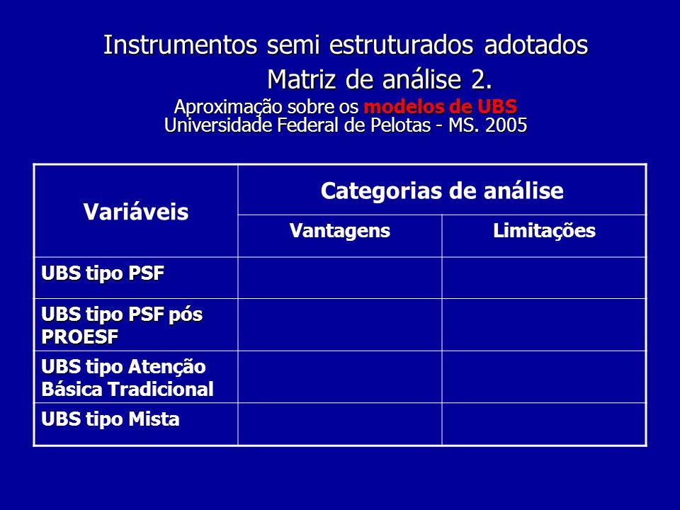 Instrumentos semi estruturados adotados Matriz de análise 2. Aproximação sobre os modelos de UBS Universidade Federal de Pelotas - MS. 2005 Variáveis