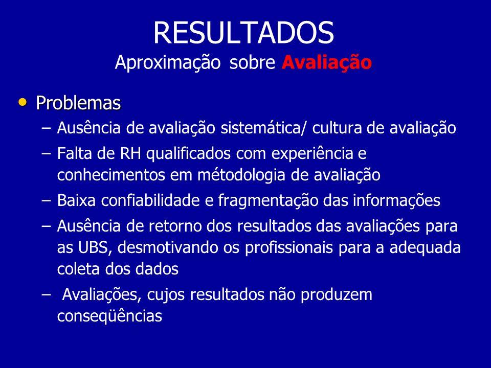 RESULTADOS Aproximação sobre Avaliação Problemas Problemas – –Ausência de avaliação sistemática/ cultura de avaliação – –Falta de RH qualificados com