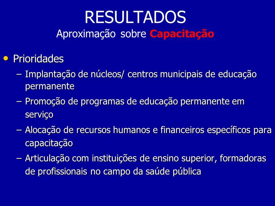 RESULTADOS Aproximação sobre Capacitação Prioridades Prioridades –Implantação de núcleos/ centros municipais de educação permanente –Promoção de progr