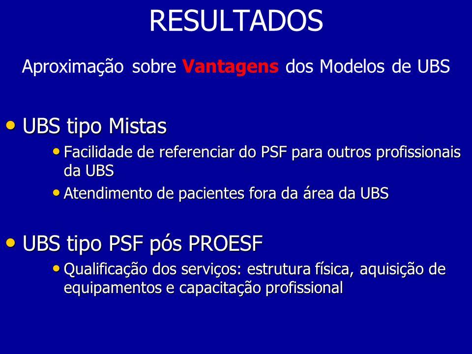 RESULTADOS Aproximação sobre Vantagens dos Modelos de UBS UBS tipo Mistas UBS tipo Mistas Facilidade de referenciar do PSF para outros profissionais d