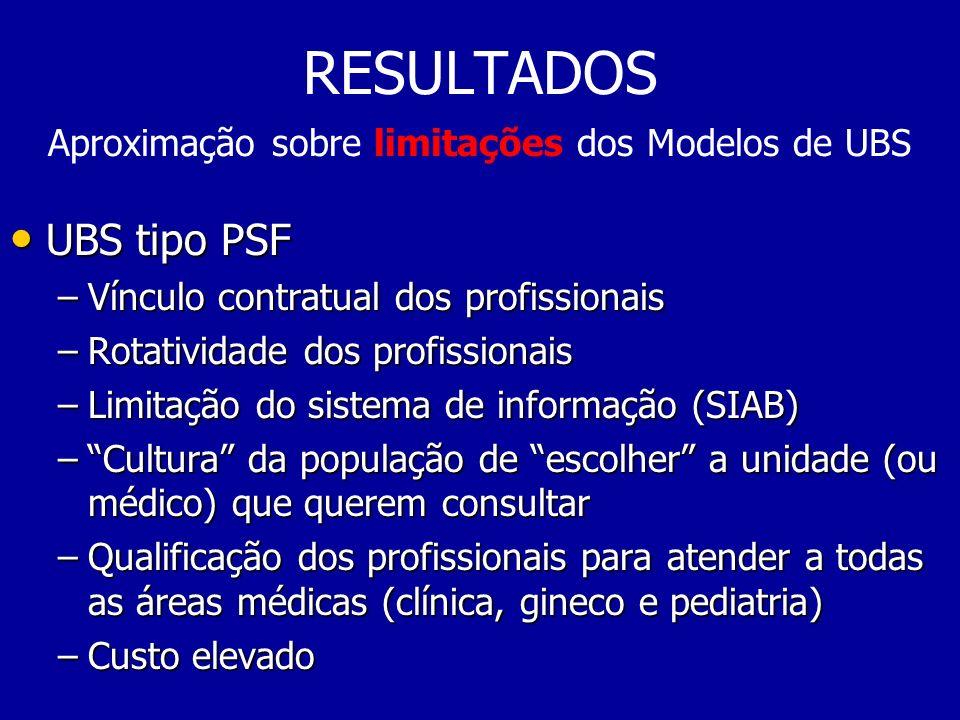 RESULTADOS Aproximação sobre limitações dos Modelos de UBS UBS tipo PSF UBS tipo PSF –Vínculo contratual dos profissionais –Rotatividade dos profissio