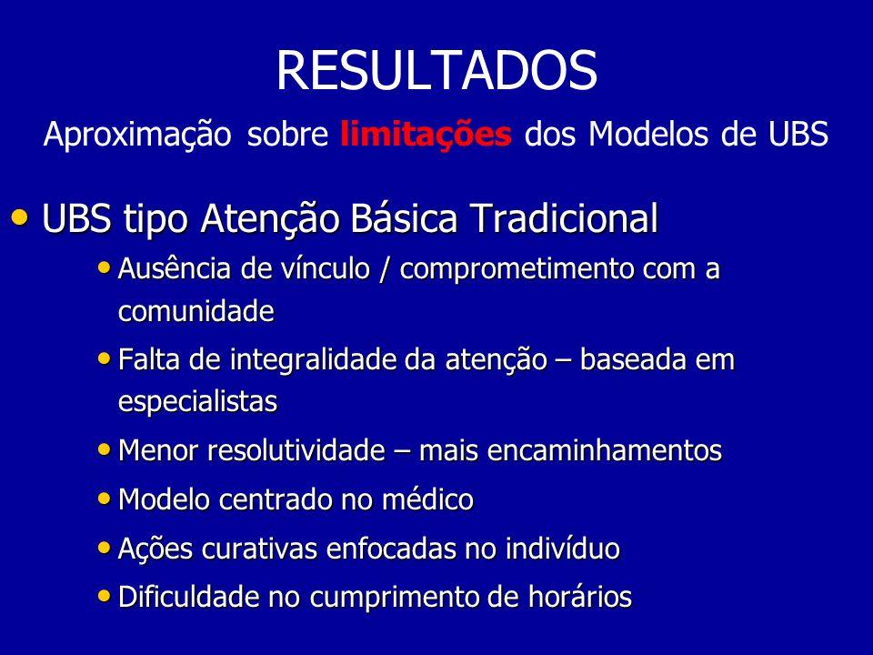 RESULTADOS Aproximação sobre limitações dos Modelos de UBS UBS tipo Atenção Básica Tradicional UBS tipo Atenção Básica Tradicional Ausência de vínculo