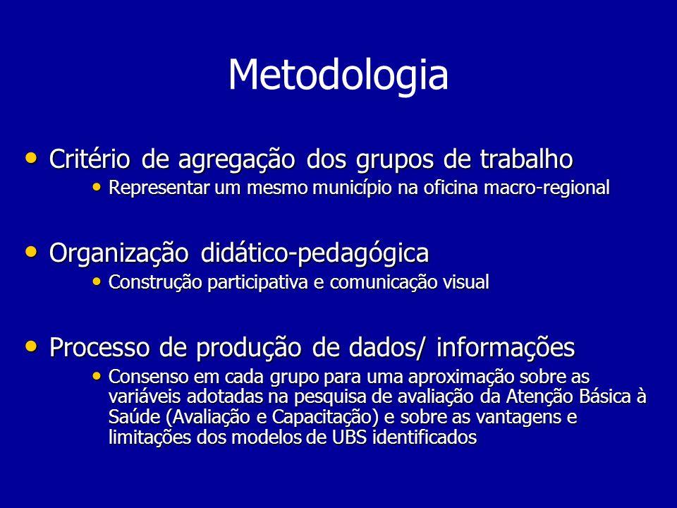 Metodologia Critério de agregação dos grupos de trabalho Critério de agregação dos grupos de trabalho Representar um mesmo município na oficina macro-