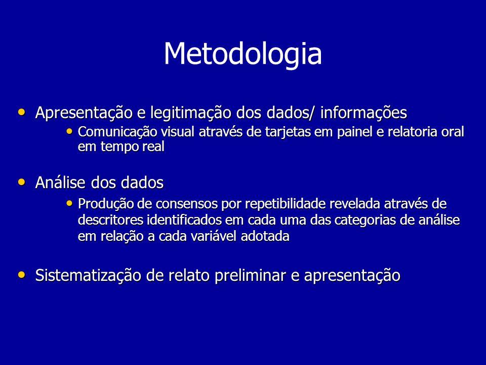 Metodologia Apresentação e legitimação dos dados/ informações Apresentação e legitimação dos dados/ informações Comunicação visual através de tarjetas
