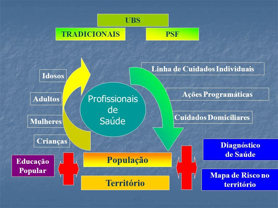 Objetivo do instrumento Caracterizar o processo de trabalho Atividades realizadas Profissionais envolvidos Necessidades para realizar as atividades Tempo dispendido Dificuldades Sugestões Experiências inovadoras