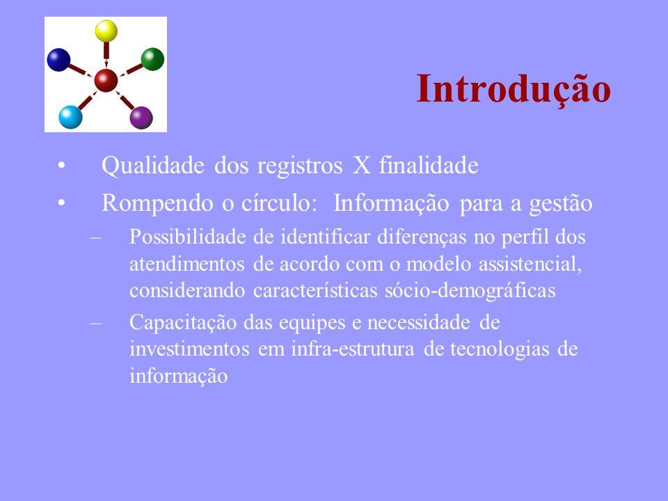 Introdução Qualidade dos registros X finalidade Rompendo o círculo: Informação para a gestão –Possibilidade de identificar diferenças no perfil dos at