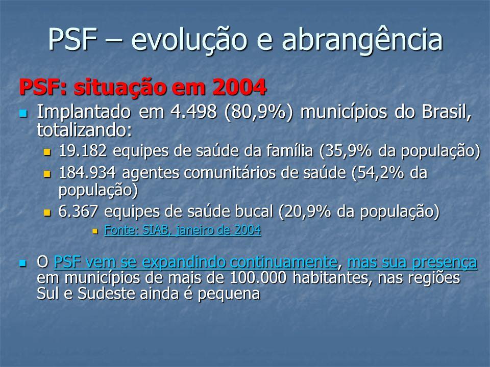 PSF – evolução e abrangência PSF: situação em 2004 Implantado em 4.498 (80,9%) municípios do Brasil, totalizando: Implantado em 4.498 (80,9%) municípi
