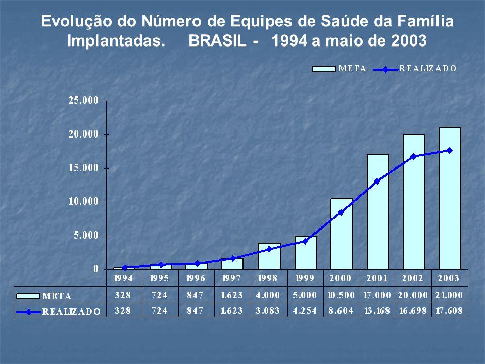 Evolução do Número de Equipes de Saúde da Família Implantadas. BRASIL - 1994 a maio de 2003